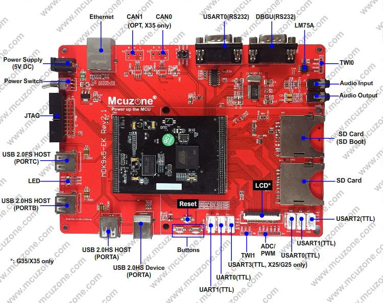 此板支持从nand flash启动 技术支持时间为半年,技术支持限裸机和Linux二选一。 如果使用linux的,需要有一定的linux基础知识,此板不适合没有linux基础或没有linux开发经验的用户,我们不做入门级指导和相关二次开发的技术支持,谢谢配合! 【产品介绍】 MDK9X35-EK_T43开发板基于MDK9X35核心板,采用AT91SAM9X35芯片,板载高速USB HOST和Device,以太网,音频,TFT LCD(标配4.